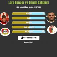 Lars Bender vs Daniel Caligiuri h2h player stats