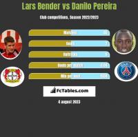 Lars Bender vs Danilo Pereira h2h player stats