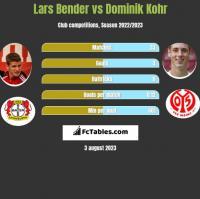 Lars Bender vs Dominik Kohr h2h player stats
