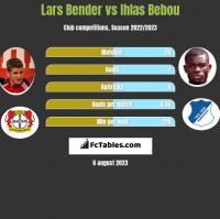 Lars Bender vs Ihlas Bebou h2h player stats