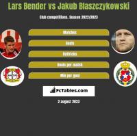 Lars Bender vs Jakub Blaszczykowski h2h player stats
