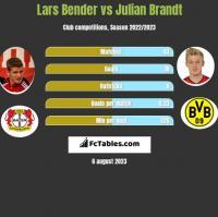 Lars Bender vs Julian Brandt h2h player stats