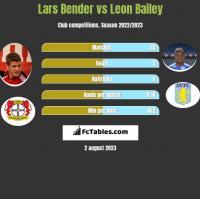 Lars Bender vs Leon Bailey h2h player stats