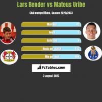 Lars Bender vs Mateus Uribe h2h player stats