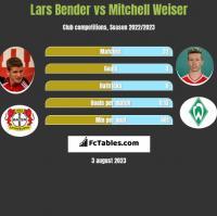 Lars Bender vs Mitchell Weiser h2h player stats