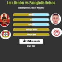 Lars Bender vs Panagiotis Retsos h2h player stats