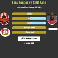 Lars Bender vs Salif Sane h2h player stats