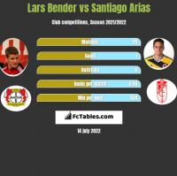 Lars Bender vs Santiago Arias h2h player stats