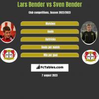 Lars Bender vs Sven Bender h2h player stats