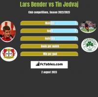 Lars Bender vs Tin Jedvaj h2h player stats