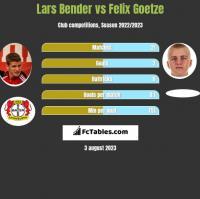 Lars Bender vs Felix Goetze h2h player stats