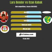 Lars Bender vs Ozan Kabak h2h player stats