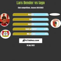 Lars Bender vs Iago h2h player stats
