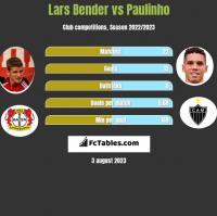 Lars Bender vs Paulinho h2h player stats