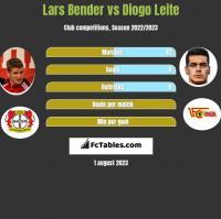 Lars Bender vs Diogo Leite h2h player stats