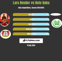 Lars Bender vs Bote Baku h2h player stats