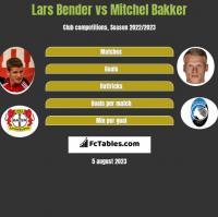 Lars Bender vs Mitchel Bakker h2h player stats