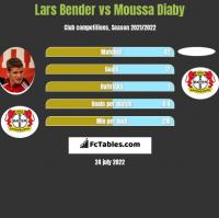 Lars Bender vs Moussa Diaby h2h player stats