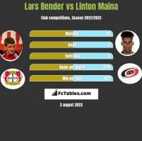 Lars Bender vs Linton Maina h2h player stats