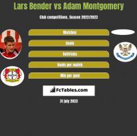 Lars Bender vs Adam Montgomery h2h player stats