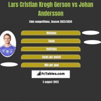 Lars Cristian Krogh Gerson vs Johan Andersson h2h player stats