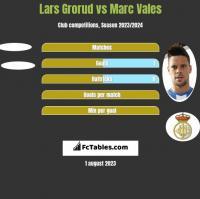 Lars Grorud vs Marc Vales h2h player stats