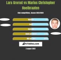 Lars Grorud vs Marius Christopher Hoeibraaten h2h player stats