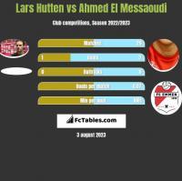 Lars Hutten vs Ahmed El Messaoudi h2h player stats