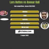 Lars Hutten vs Anouar Kali h2h player stats