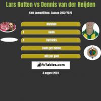 Lars Hutten vs Dennis van der Heijden h2h player stats