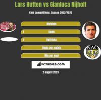 Lars Hutten vs Gianluca Nijholt h2h player stats