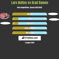 Lars Hutten vs Grad Damen h2h player stats