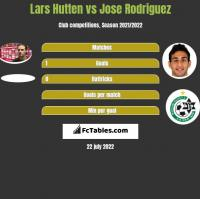 Lars Hutten vs Jose Rodriguez h2h player stats