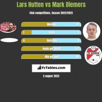 Lars Hutten vs Mark Diemers h2h player stats