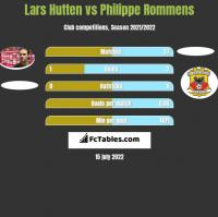 Lars Hutten vs Philippe Rommens h2h player stats