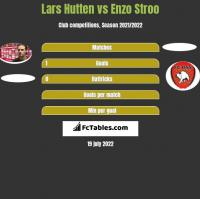 Lars Hutten vs Enzo Stroo h2h player stats