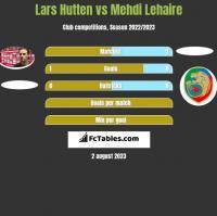 Lars Hutten vs Mehdi Lehaire h2h player stats