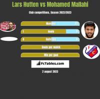 Lars Hutten vs Mohamed Mallahi h2h player stats