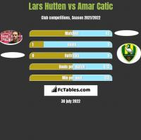 Lars Hutten vs Amar Catic h2h player stats