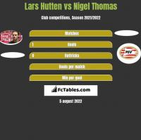 Lars Hutten vs Nigel Thomas h2h player stats