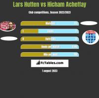 Lars Hutten vs Hicham Acheffay h2h player stats