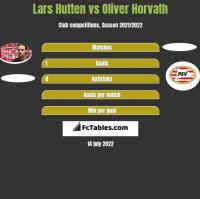 Lars Hutten vs Oliver Horvath h2h player stats