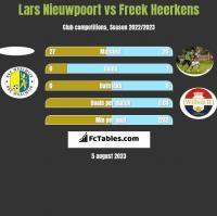 Lars Nieuwpoort vs Freek Heerkens h2h player stats