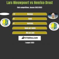 Lars Nieuwpoort vs Henrico Drost h2h player stats