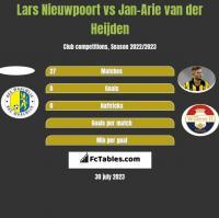 Lars Nieuwpoort vs Jan-Arie van der Heijden h2h player stats