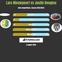 Lars Nieuwpoort vs Justin Hoogma h2h player stats