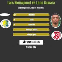 Lars Nieuwpoort vs Leon Guwara h2h player stats