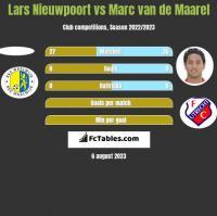 Lars Nieuwpoort vs Marc van de Maarel h2h player stats