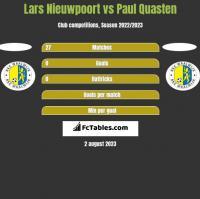 Lars Nieuwpoort vs Paul Quasten h2h player stats