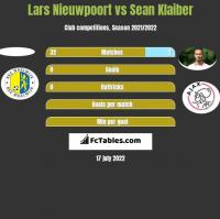 Lars Nieuwpoort vs Sean Klaiber h2h player stats